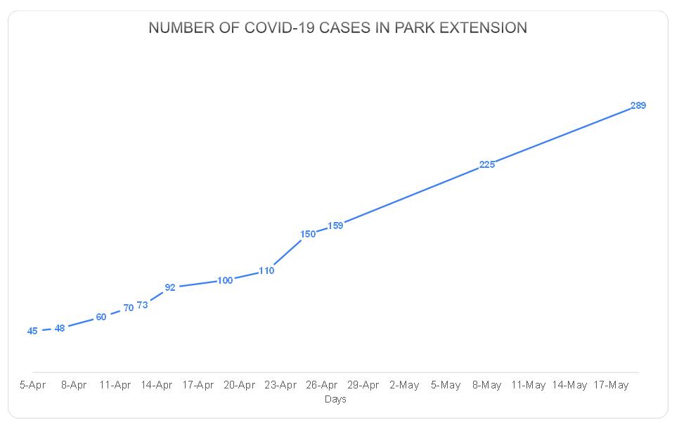 COVID-19 graph coronavirus covid mobile testing clinic numbers